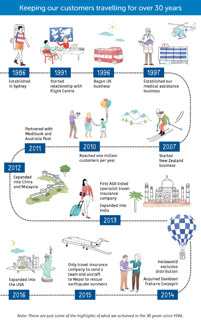 Cover-More Travel Insurance - 30year history Infographic